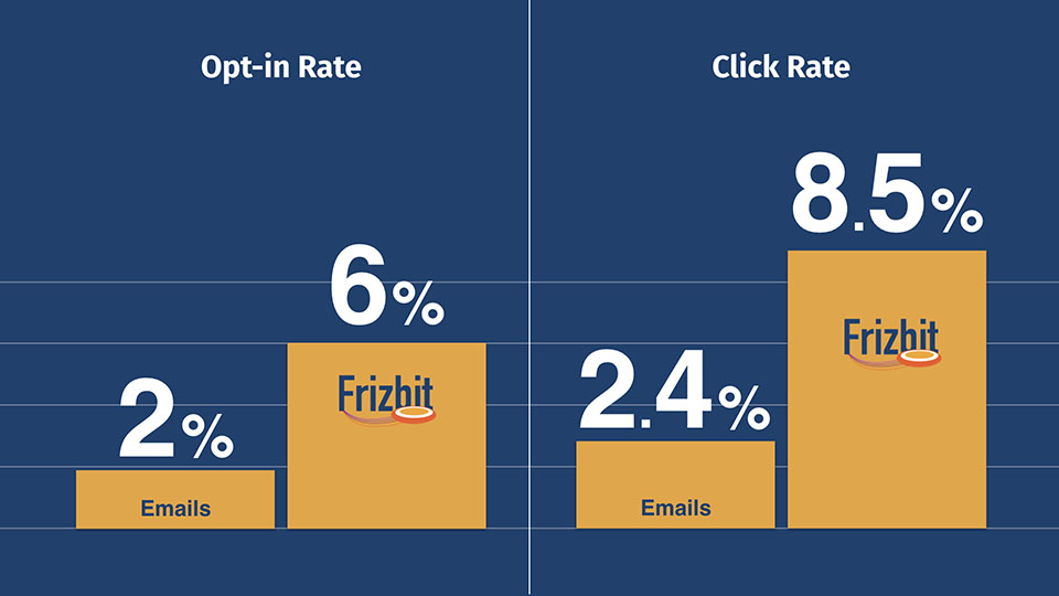 CTR Optin Rate Comparison with frizbit comp