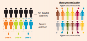 hyper-personalization-difference
