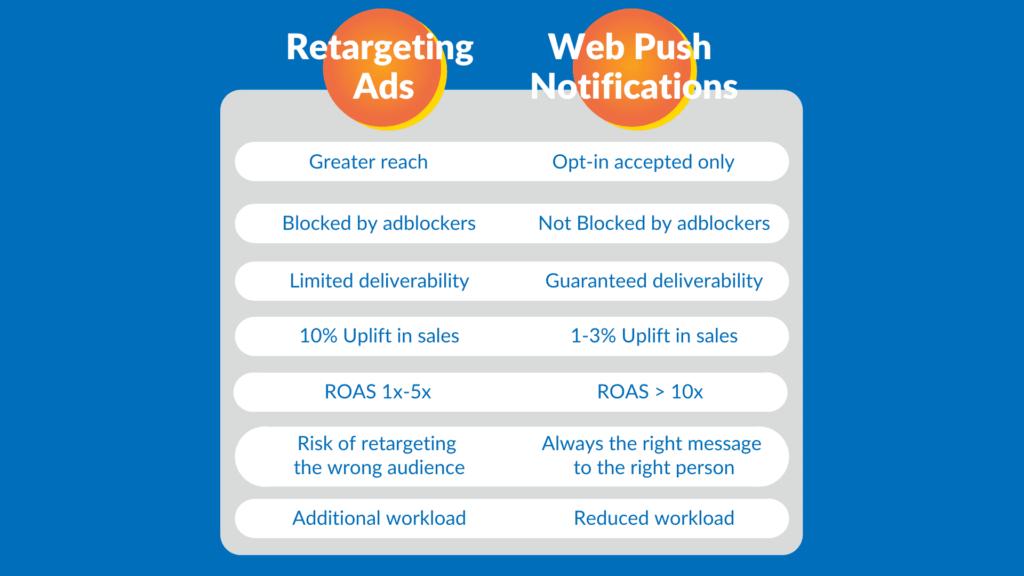 Notificaciones Web Push VS. Anuncios de Retargeting
