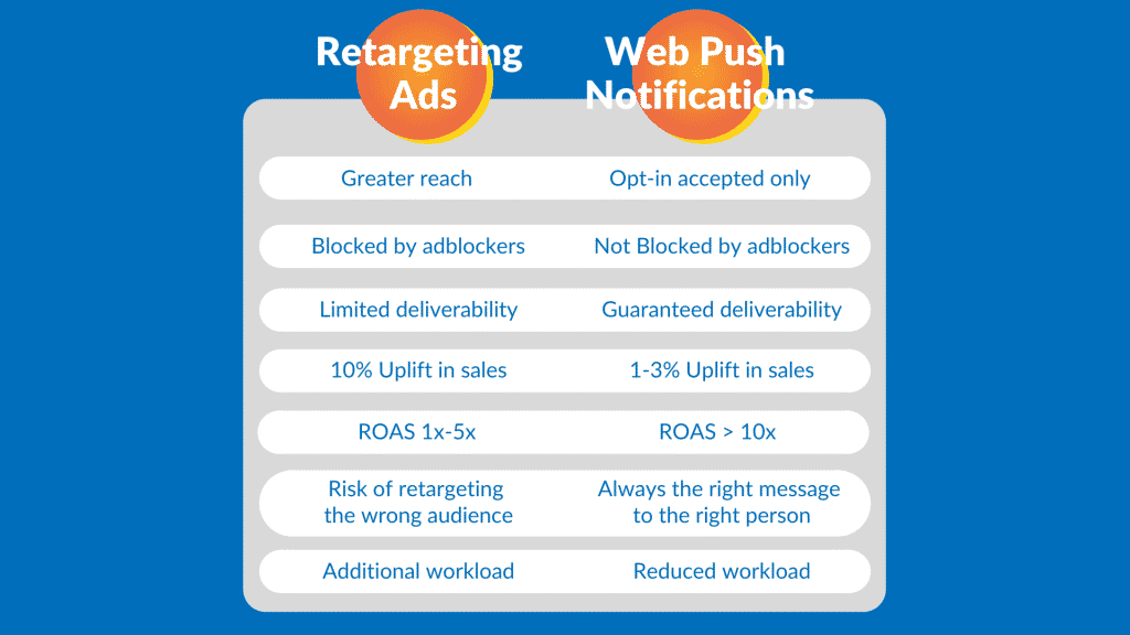 Web Push Notifications VS. Retargeting Ads