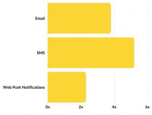 SMS Marketing Average SMS Conversion Rate