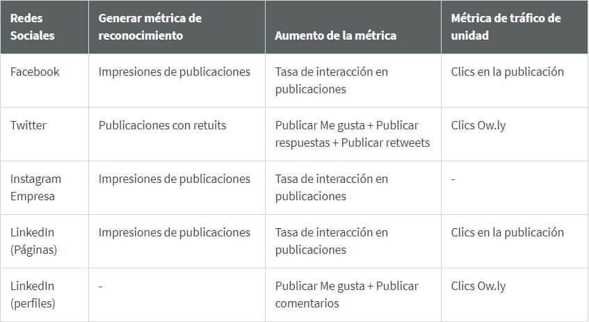 Noticias Marketing Digital Hootsuite Mejor Hora Publicar