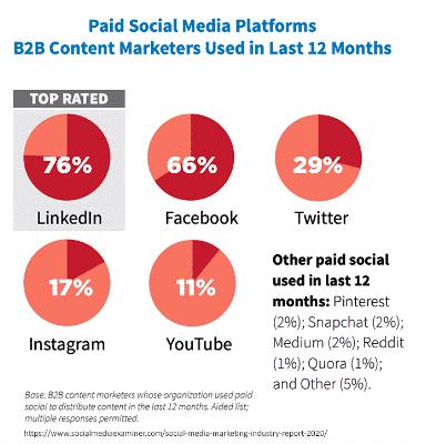 Multi-channel Marketing B2B Ads