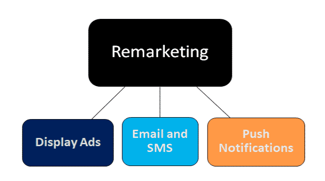 Remarketing Methods